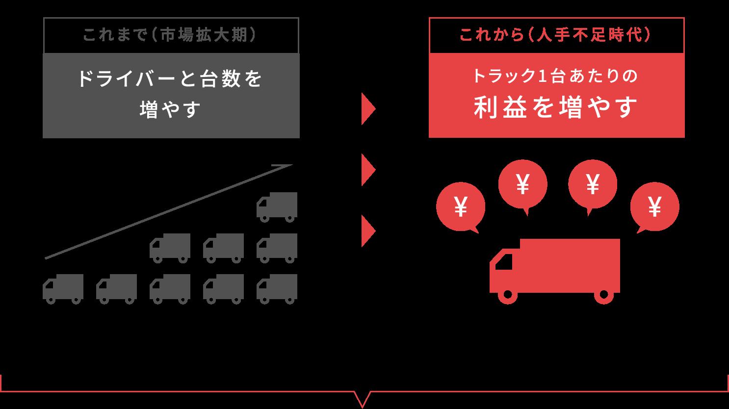 運送業界の社会課題